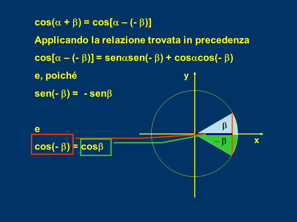 cos(a + b) = cos[a – (- b)]